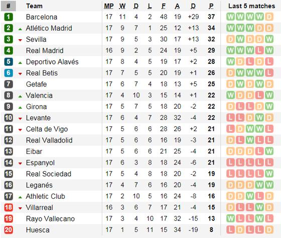 Lịch thi đấu vòng 17-18 La Liga ảnh 8