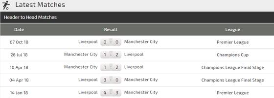 Manchester City - Liverpool: Con át chủ bài Sergio Aguero (Mới cập nhật) ảnh 3