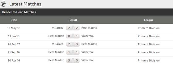 Villarreal – Real Madrid: Chờ xem Gareth Bale nhấn chìm Tàu ngầm vàng ảnh 2