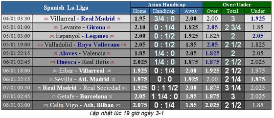 Villarreal – Real Madrid: Chờ xem Gareth Bale nhấn chìm Tàu ngầm vàng ảnh 1