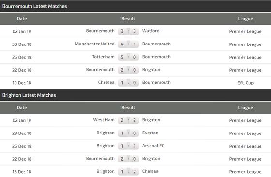 Bournemouth – Brighton: Khi đội khách quyết tâm hơn ảnh 2