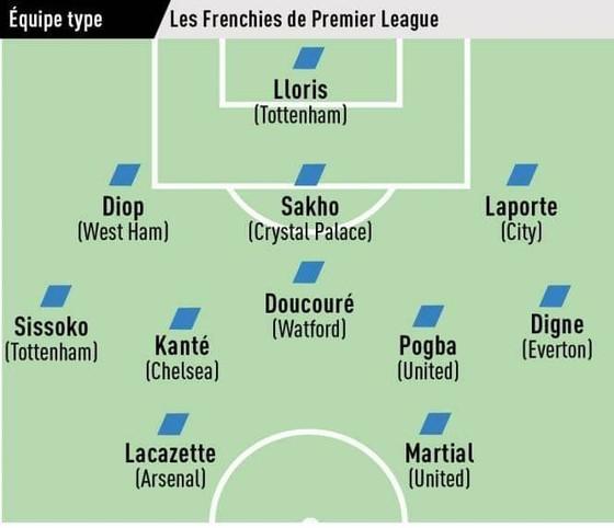 Đội hình tiêu biểu người Pháp ở Premier League