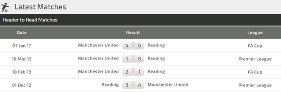 Man United – Reading: Thêm một đêm vui ở Old Trafford ảnh 1