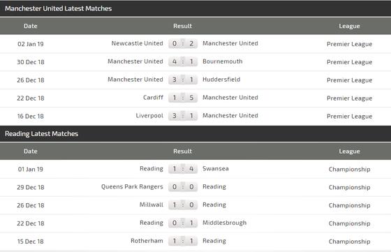 Man United – Reading: Thêm một đêm vui ở Old Trafford ảnh 2