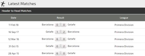 Getafe – Barcelona: Chờ xem Messi ghi bàn ảnh 3