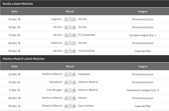 Sevilla – Atletico Madrid: Griezmann chờ cơ hội tỏa sáng (Mới cập nhật) ảnh 3