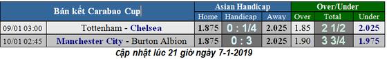 Manchester City – Burton Albion: Hãy đưa David Silva ra sân ảnh 5