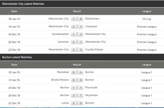 Manchester City – Burton Albion: Hãy đưa David Silva ra sân ảnh 3