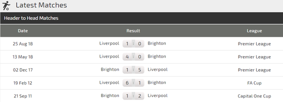 Brighton - Liverpool: Quá tam ba bận  ảnh 3