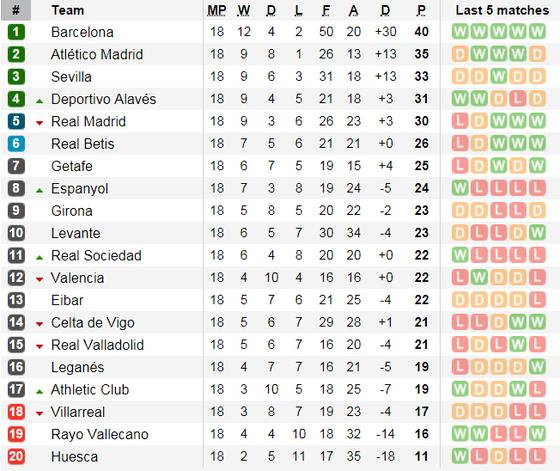 Real Betis - Real Madrid: Kền kền chìm trong thất vọng ảnh 5