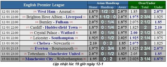 Lịch thi đấu bóng đá Ngoại hạng Anh ngày 12-1 ảnh 4