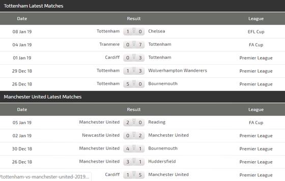 Tottenham - Man United: Khi Quỷ đỏ hiện hình ảnh 4