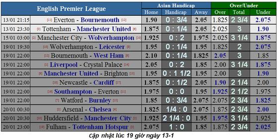 Lịch thi đấu bóng đá Ngoại hạng Anh ngày 12-1 ảnh 3