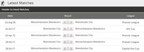 Manchester City - Wolves: Aguero bắn hạ Bầy sói ảnh 4