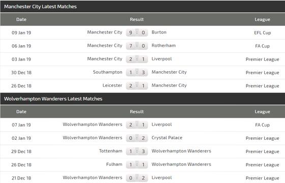 Manchester City - Wolves: Aguero bắn hạ Bầy sói ảnh 5