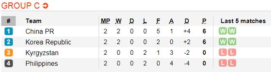 Lịch thi đấu bóng đá Asian Cup 2019 ngày 15-1 (Xếp hạng các bảng) ảnh 4