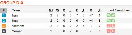 Lịch thi đấu bóng đá Asian Cup 2019 ngày 15-1 (Xếp hạng các bảng) ảnh 5