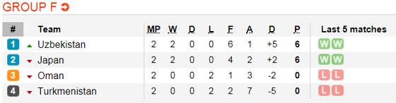 Lịch thi đấu bóng đá Asian Cup 2019 ngày 15-1 (Xếp hạng các bảng) ảnh 7