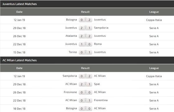 Juventus - AC Milan: Săn tìm một danh hiệu ảnh 4