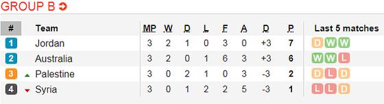 Lịch thi đấu bóng đá Asian Cup 2019 ngày 16 và 17-1 ảnh 4