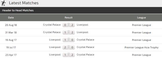 Nhận định Liverpool - Crystal Palace: Động lực của Salah ảnh 3