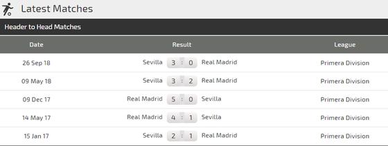 Nhận định Real Madrid  - Sevilla: Gã không lồ không răng  ảnh 3