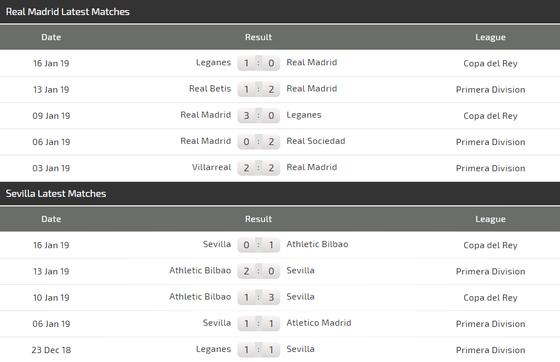 Nhận định Real Madrid  - Sevilla: Gã không lồ không răng  ảnh 4