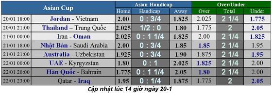 Lịch thi đấu bóng đá Asian Cup 2019, ngày 20-1, Jordan gặp Việt Nam ảnh 1