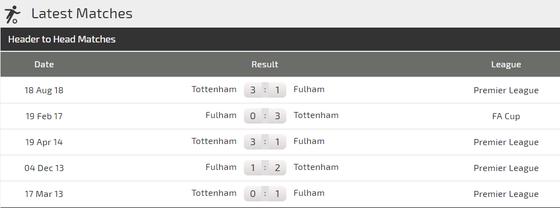 Nhận định Fulham - Tottenham:   ảnh 2