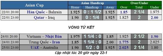 Lịch thi đấu bóng đá Asian Cup 2019, vòng tứ kết, Việt nam gặp Nhật Bản ảnh 2