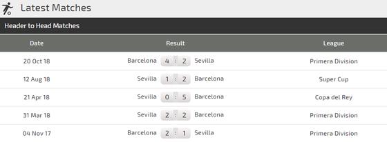 Sevilla - Barcelona: Màn tiêu khiển của Leo Messi ảnh 3