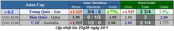 Lịch thi đấu bóng đá Asian Cup 2019, ngày 25-1, vòng tứ kết ảnh 1