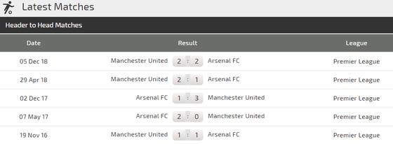 Arsenal - Manchester United: Pháo thủ trông chờ điều kỳ diệu ảnh 3