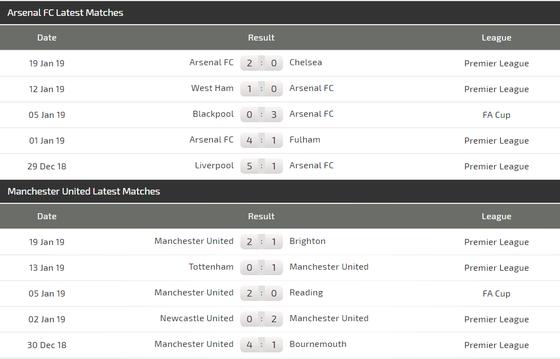 Arsenal - Manchester United: Pháo thủ trông chờ điều kỳ diệu ảnh 4