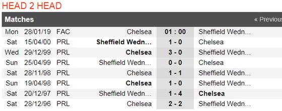 Chelsea - Sheffield Wednesday: Cơn mưa bàn thắng ảnh 2