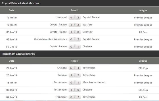 Crystal Palace - Tottenham: Đại bàng hù dọa Gà trống ảnh 3