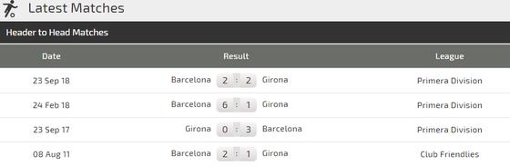 Ginora - Barcelona: Đêm cùa Leo Messi ảnh 3