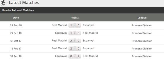 Espanyol – Real Madrid: Kền kền không cần đến Isco ảnh 3