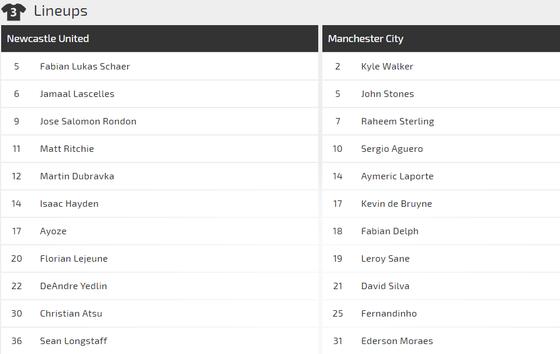Nhận định Newcastle - Man City: Sergio Aguero và duyên ghi bàn trước Chích chòe ảnh 2
