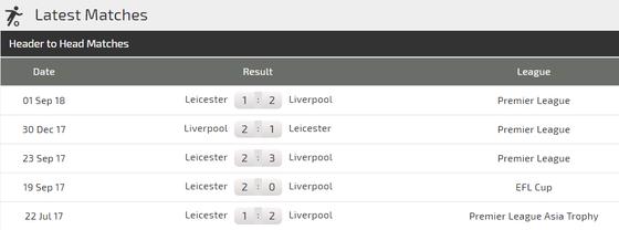 Liverpool - Leicester City: Thế trận một chiếu ảnh 3