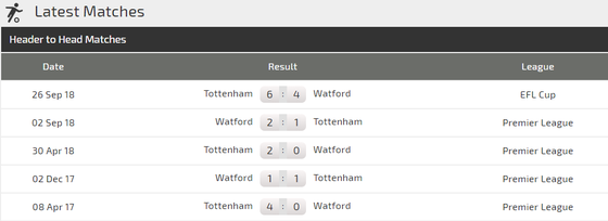 Tottenham – Watford: Gà trống quật khởi ảnh 3