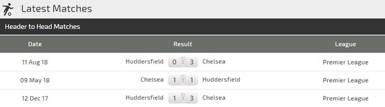 Nhận định Chelsea – Huddersfield: Mưa bàn thắng ở Stamford Bridge  ảnh 3