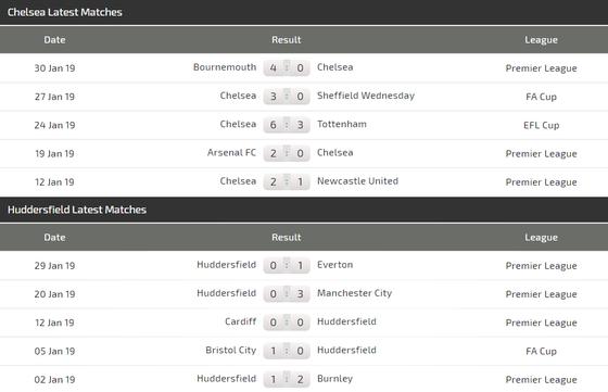 Nhận định Chelsea – Huddersfield: Mưa bàn thắng ở Stamford Bridge  ảnh 4