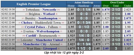 Lịch thi đấu bóng đá Ngoại hạng Anh, ngày 2-2, vòng 25 ảnh 3
