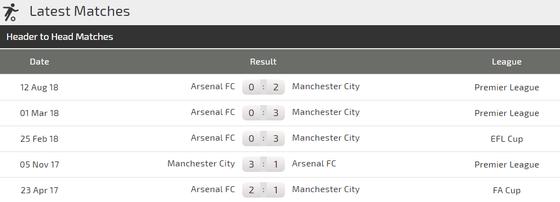 Manchester City - Arsenal: Câu trả lời của Pep ảnh 3