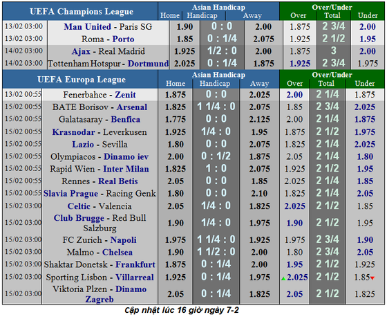 Lịch thi đấu bóng đá Ngoại hạng Anh ngày 9-2 ảnh 9