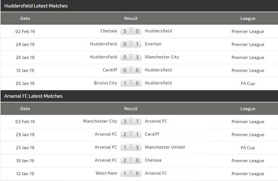Nhận định Huddersfield - Arsenal: Chiến thắng cho Pháo thủ  ảnh 3