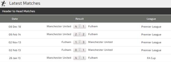 Fulham – Man United: Rashford sẽ vinh danh HLV Solskjaer ảnh 2