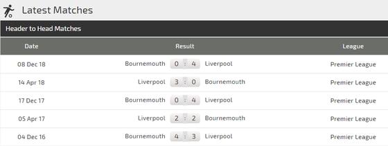 Nhận định Liverpool – Bournemouth: Quá tam ba bận, The Kop không thể phạm sai lầm ảnh 2