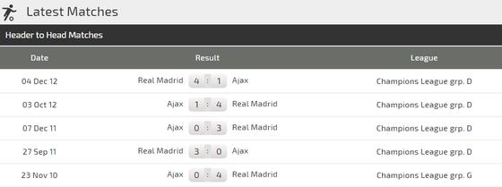 Ajax - Real Madrid: Đương đầu nhà vô địch ảnh 3